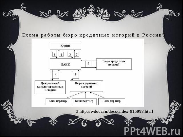 Схема работы бюро кредитных