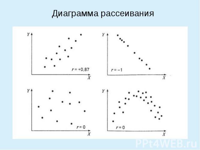 диаграмма рассеивания корреляции