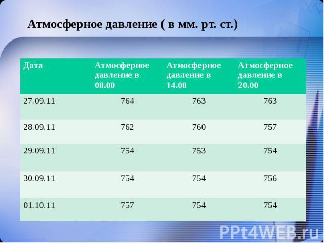 Прогноз погоды добрянка черниговская обл