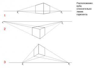 Расположение куба относительно линии горизонта Расположение куба относительно ли