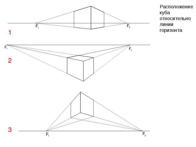 Расположение куба относительно линии горизонта Расположение куба относительно линии горизонта