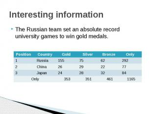 Interesting informationThe Russian team set an absolute record university games