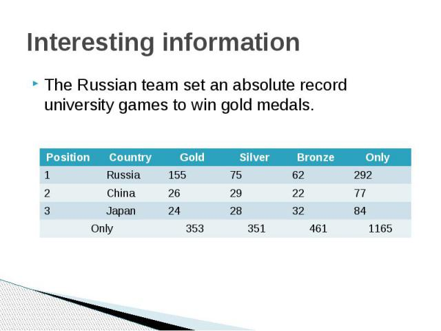 Interesting informationThe Russian team set an absolute record university games to win gold medals.