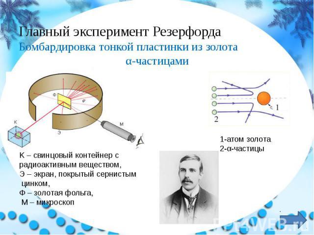 Главный эксперимент Резерфорда Бомбардировка тонкой пластинки из золота α-частицами