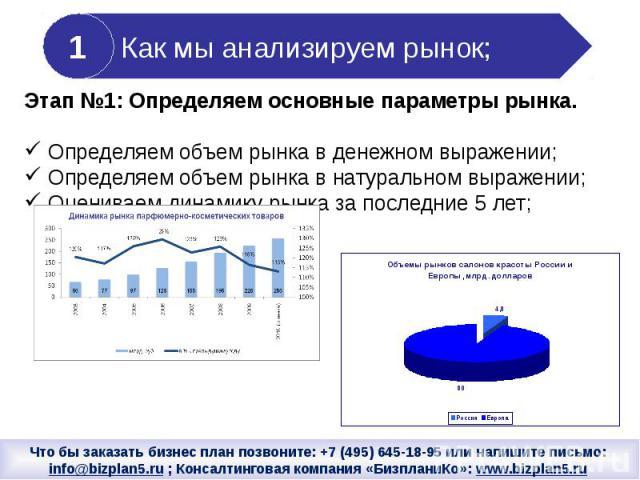 Этап №1: Определяем основные параметры рынка. Определяем объем рынка в денежном выражении; Определяем объем рынка в натуральном выражении; Оцениваем динамику рынка за последние 5 лет;