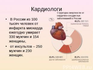 В России из 100 тысяч человек от инфаркта миокарда ежегодно умирает 330 мужчин и