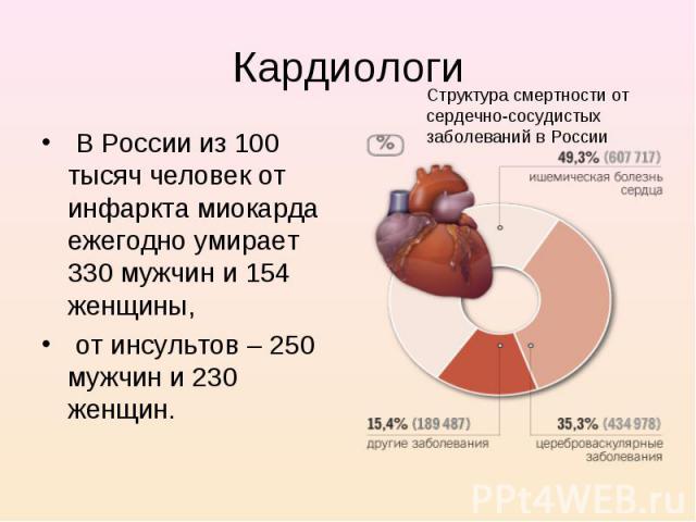В России из 100 тысяч человек от инфаркта миокарда ежегодно умирает 330 мужчин и 154 женщины, В России из 100 тысяч человек от инфаркта миокарда ежегодно умирает 330 мужчин и 154 женщины, от инсультов – 250 мужчин и 230 женщин.