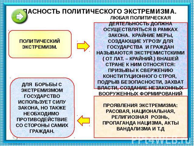 ОПАСНОСТЬ ПОЛИТИЧЕСКОГО ЭКСТРЕМИЗМА.