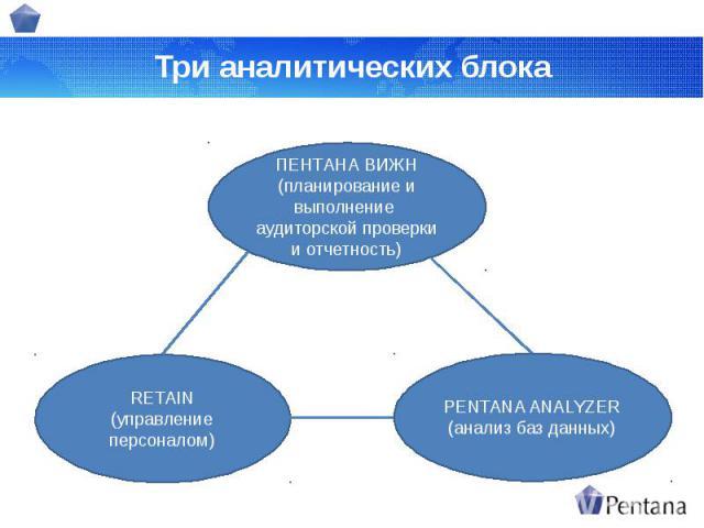 Три аналитических блока
