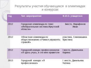 Результаты участия обучающихся в олимпиадах и конкурсах