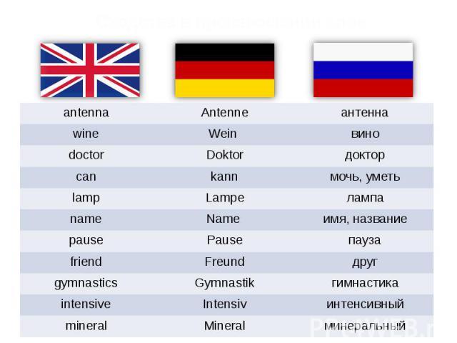 Сходства в произношении слов