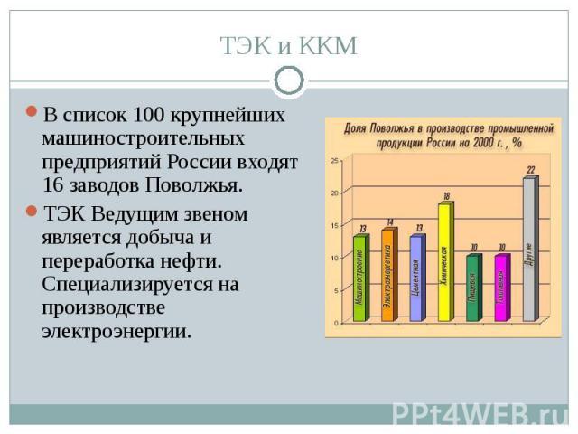 В список 100 крупнейших машиностроительных предприятий России входят 16 заводов Поволжья. В список 100 крупнейших машиностроительных предприятий России входят 16 заводов Поволжья. ТЭК Ведущим звеном является добыча и переработка нефти. Специализируе…
