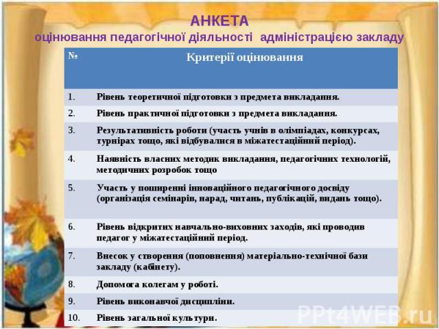 АНКЕТА оцінювання педагогічної діяльності адміністрацією закладу