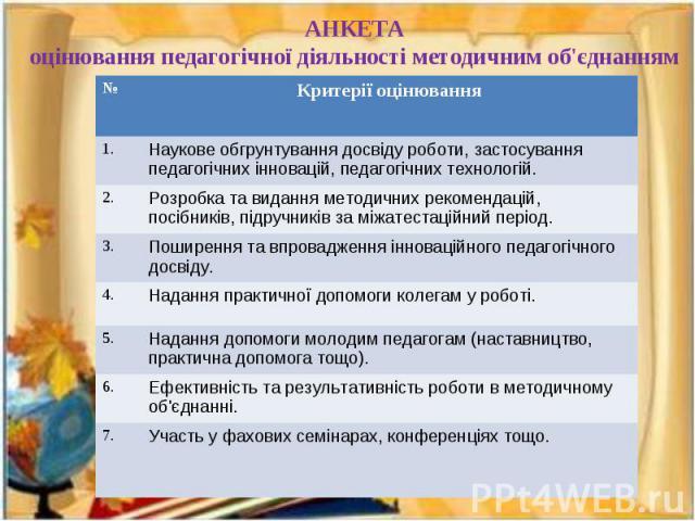 АНКЕТА оцінювання педагогічної діяльності методичним об'єднанням