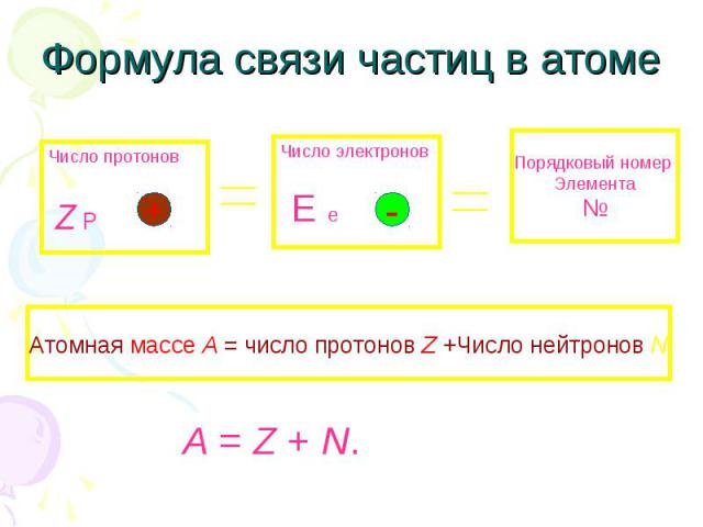 Формула связи частиц в атоме Атомная массе A = число протонов Z +Число нейтронов N