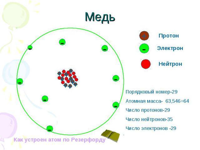Порядковый номер-29 Атомная масса- 63,546=64 Число протонов-29 Число нейтронов-35 Число электронов -29