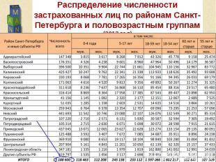Распределение численности застрахованных лиц по районам Санкт-Петербурга и полов