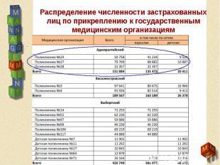 Распределение численности застрахованных лиц по прикреплению к государственным м