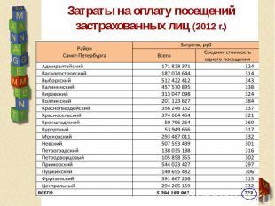 Затраты на оплату посещений застрахованных лиц (2012 г.)