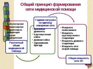 Общий принцип формирования сети медицинской помощи