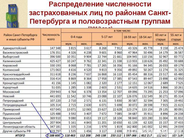 Распределение численности застрахованных лиц по районам Санкт-Петербурга и половозрастным группам (2012 год)