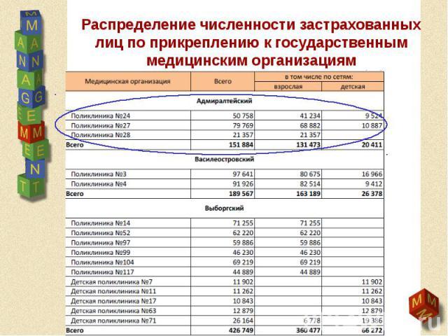Распределение численности застрахованных лиц по прикреплению к государственным медицинским организациям