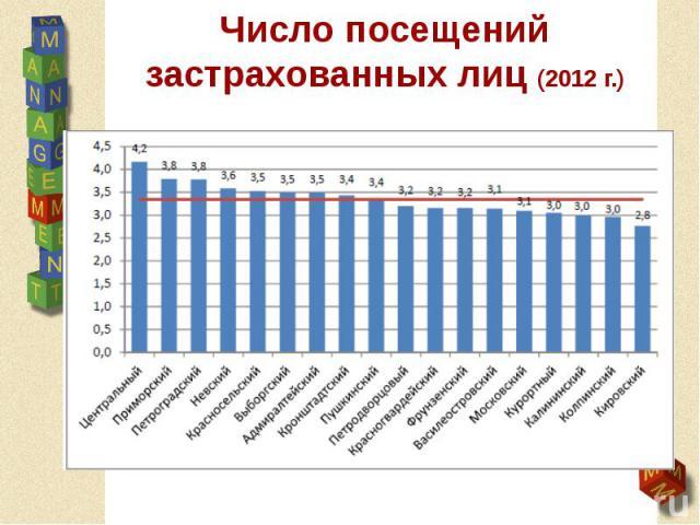 Число посещений застрахованных лиц (2012 г.)
