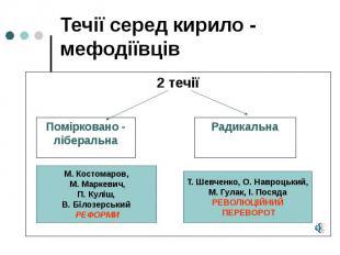 Течії серед кирило - мефодіївців 2 течії