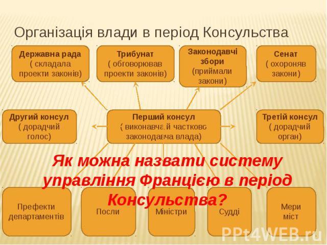 Організація влади в період Консульства