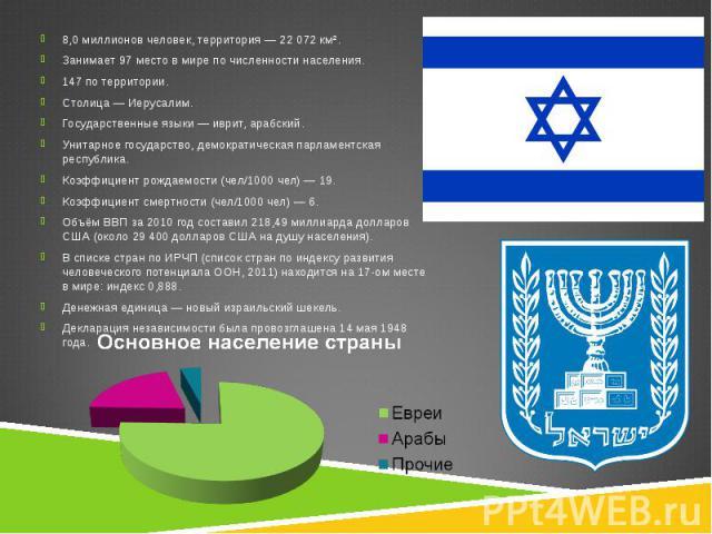 8,0 миллионов человек, территория— 22 072 км². 8,0 миллионов человек, территория— 22 072 км². Занимает97 место в мире по численности населения. 147 по территории. Столица—Иерусалим. Государственные языки—&nb…