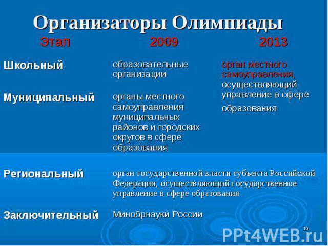 Организаторы Олимпиады