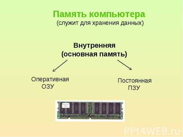 Память компьютера (служит для хранения данных)