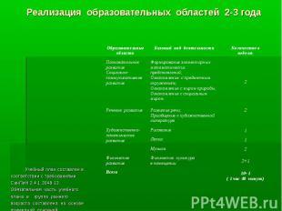 Реализация образовательных областей 2-3 года Учебный план составлен в соответств