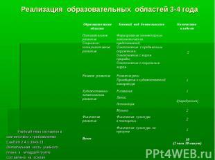 Реализация образовательных областей 3-4 года Учебный план составлен в соответств