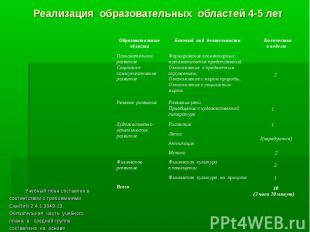 Реализация образовательных областей 4-5 лет Учебный план составлен в соответстви
