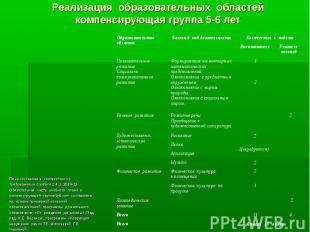 Реализация образовательных областей компенсирующая группа 5-6 лет План составлен