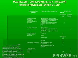 Реализация образовательных областей компенсирующая группа 6-7 лет План составлен