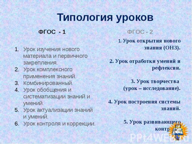 Типология уроков ФГОС - 1