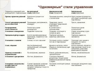 """""""Одномерные"""" стили управления"""