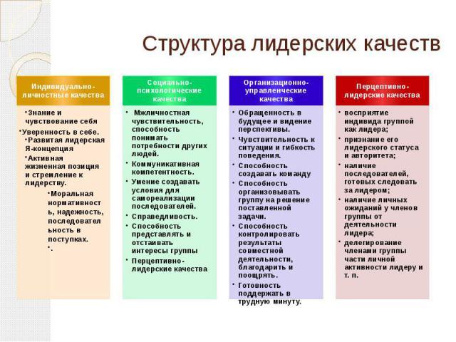 Структура лидерских качеств