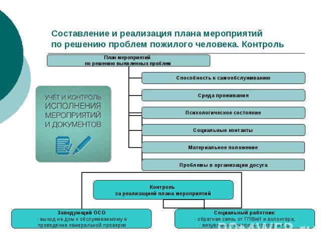 Составление и реализация плана мероприятий по решению проблем пожилого человека. Контроль