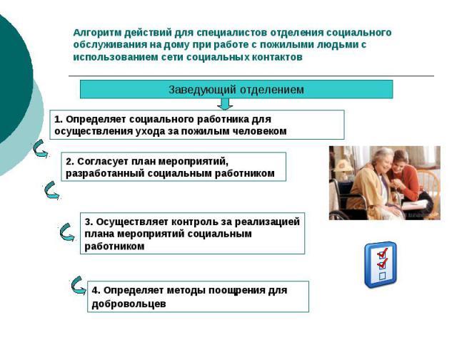 Алгоритм действий для специалистов отделения социального обслуживания на дому при работе с пожилыми людьми с использованием сети социальных контактов