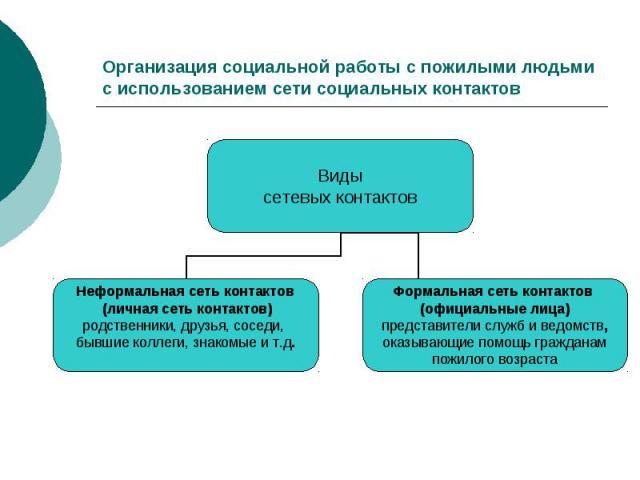 Организация социальной работы с пожилыми людьми с использованием сети социальных контактов