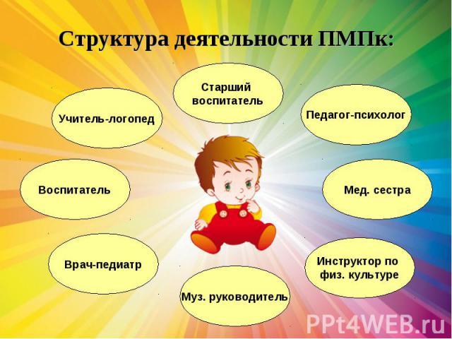 Структура деятельности ПМПк: