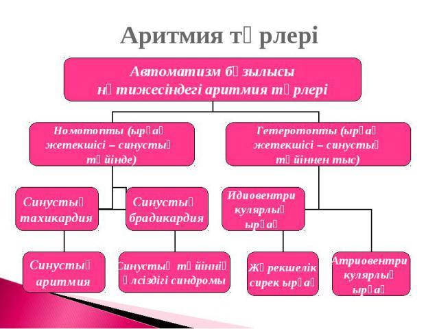 Аритмия түрлері