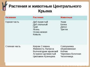 Растения и животные Центрального Крыма