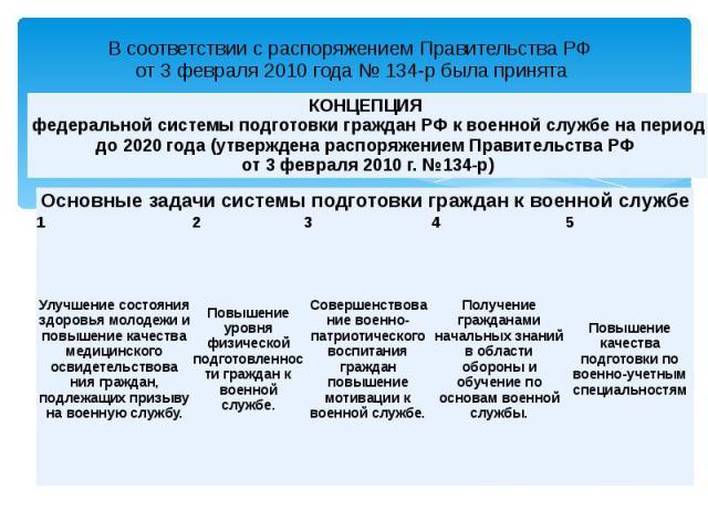 В соответствии с распоряжением Правительства РФ от 3 февраля 2010 года № 134-р была принята