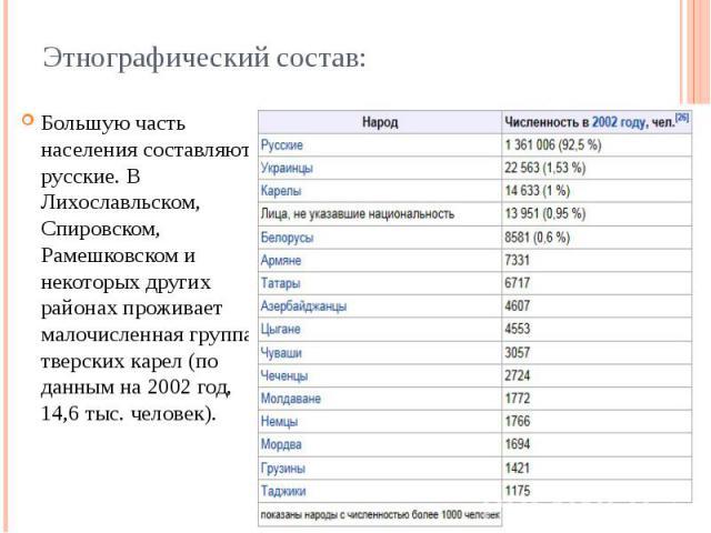 Этнографический состав: Большую часть населения составляют русские. В Лихославльском, Спировском, Рамешковском и некоторых других районах проживает малочисленная группа тверских карел (по данным на 2002 год, 14,6 тыс. человек).