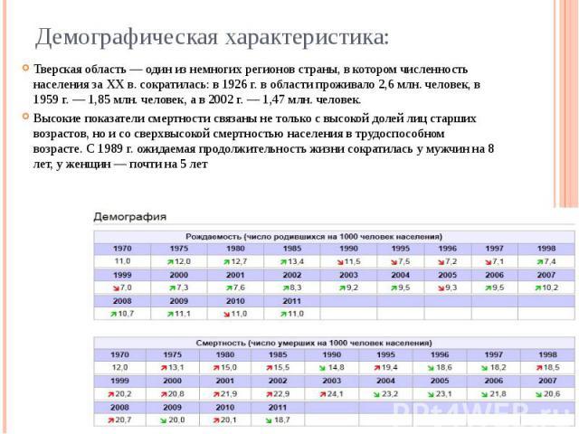 Демографическая характеристика: Тверская область — один из немногих регионов страны, в котором численность населения за XX в. сократилась: в 1926 г. в области проживало 2,6 млн. человек, в 1959 г. — 1,85 млн. человек, а в 2002 г. — 1,47 млн. человек…