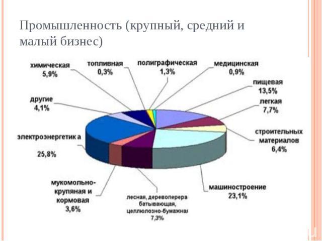 Промышленность (крупный, средний и малый бизнес)